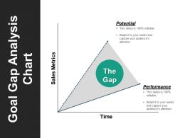Goal Gap Analysis Chart Sample Of Ppt