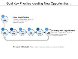 Goal Key Priorities Creating New Opportunities Connecting Unconnected