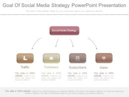 Goal Of Social Media Strategy Powerpoint Presentation
