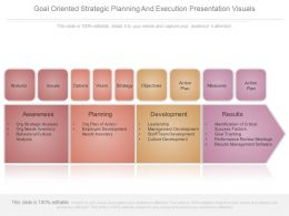 Goal Oriented Strategic Planning And Execution Presentation Visuals