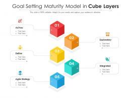 Goal Setting Maturity Model In Cube Layers