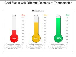 Goal Status With Different Degrees Of Thermometer