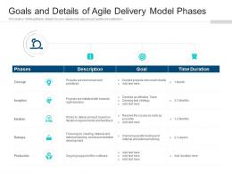 Goals And Details Of Agile Delivery Model Phases