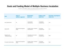Goals And Funding Model Of Multiple Business Incubation