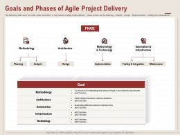 Goals And Phases Of Agile Project Delivery Allows Changes Ppt Powerpoint Presentation Icon