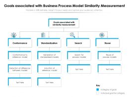 Goals Associated With Business Process Model Similarity Measurement