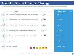 Goals For Facebook Content Strategy Digital Marketing Through Facebook Ppt Guidelines