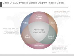 Goals Of Ecm Process Sample Diagram Images Gallery