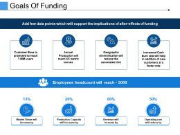Goals Of Funding Ppt Background Images