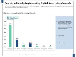 Goals To Achieve By Implementing Digital Advertising Channels Digital Advertising Channels Ppt Summary