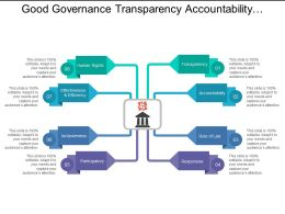 Good Governance Transparency Accountability Responsive Inclusiveness