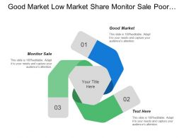 Good Market Low Market Share Monitor Sale Poor Market