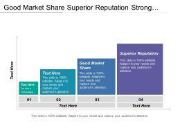 Good Market Share Superior Reputation Strong Economy Emerging Technologies