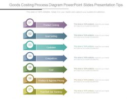 Goods Costing Process Diagram Powerpoint Slides Presentation Tips