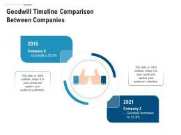 Goodwill Timeline Comparison Between Companies