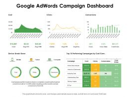 Google Adwords Campaign Dashboard Ppt Powerpoint Presentation Ideas Demonstration