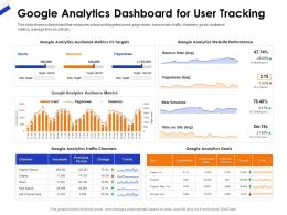 Google Analytics Dashboard For User Tracking Ppt Example File