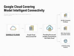 Google Cloud Covering Model Intelligent Connectivity
