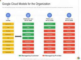 Google Cloud Models For The Organization Google Cloud IT Ppt Diagrams