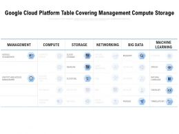 Google Cloud Platform Table Covering Management Compute Storage