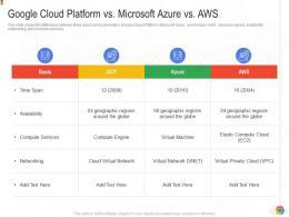 Google Cloud Platform Vs Microsoft Azure Vs Aws Google Cloud IT Ppt Demonstration