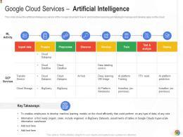 Google Cloud Services Artificial Intelligence Google Cloud IT Ppt Introduction