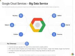 Google Cloud Services Big Data Service Google Cloud IT Ppt Template