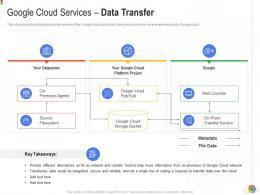 Google Cloud Services Data Transfer Google Cloud IT Ppt Demonstration