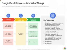 Google Cloud Services Internet Of Things Google Cloud IT Ppt Professional