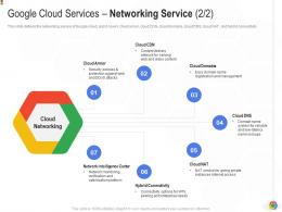 Google Cloud Services Networking Service Intelligence Google Cloud IT Ppt Rules