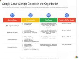 Google Cloud Storage Classes In The Organization Google Cloud IT Ppt Designs