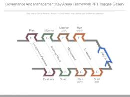 Governance And Management Key Areas Framework Ppt Images Gallery