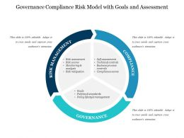 Governance Compliance Risk Model With Goals And Assessment
