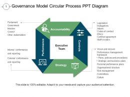 Governance Model Circular Process Ppt Diagram