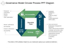 governance_model_circular_process_ppt_diagram_Slide01