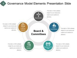Governance Model Elements Presentation Slide