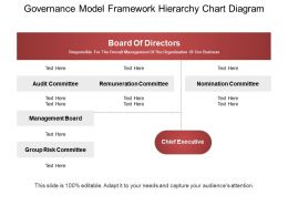 Governance Model Framework Hierarchy Chart Diagram Ppt Icon