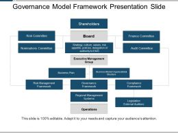 Governance Model Framework Presentation Slide