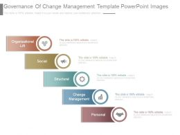 Governance Of Change Management Template Powerpoint Images