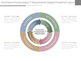 Governance Process Aligns It Requirements Diagram Powerpoint Layout