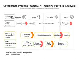 Governance Process Framework Including Portfolio Lifecycle