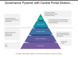 Governance Pyramid With Central Portal Division Area Projects And Workspaces