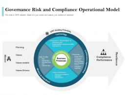 Governance Risk And Compliance Operational Model