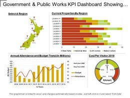 Government And Public Works Kpi Dashboard Showing Annual Attendance And Budget