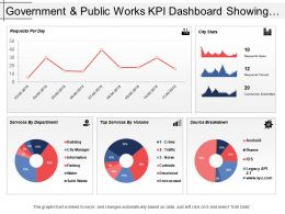 Government And Public Works Kpi Dashboard Showing Requests Per Day And City Stats