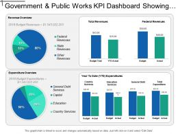 Government And Public Works Kpi Dashboard Showing Revenue And Expenditure Overview