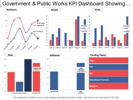 Government And Public Works Kpi Dashboard Showing Sentiment Trending Topics And Issues