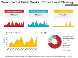 Government And Public Works Kpi Dashboard Showing Service Request Count And Time To Close