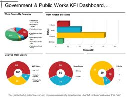 Government And Public Works Kpi Dashboard Showing Work Order By Category And Status