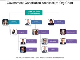 Government Constitution Architecture Org Chart